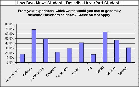 how-bmc-students-describe-h-students
