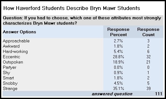 how-haverford-students-decribe-bmc-student